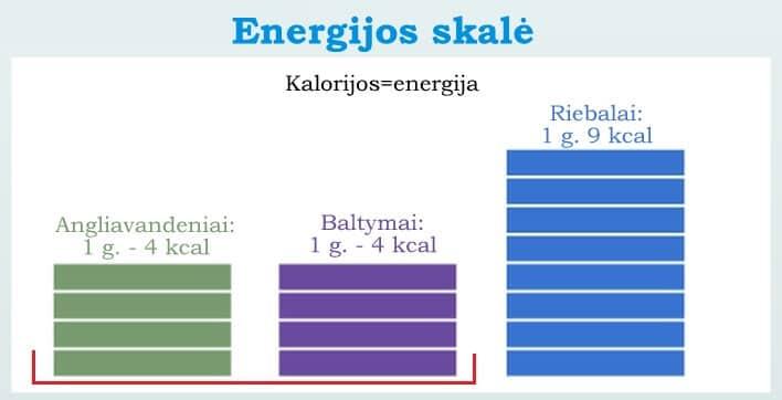 angliavandeniai ir baltymai